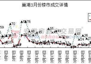 2015年3月报:巢湖商品房成交1045套同涨11.17%