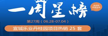宣城楼市27周排行 丹桂园25套夺冠