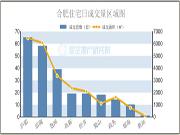 7月13日合肥楼市宅售2.4万㎡ 文一名门湖畔夺冠