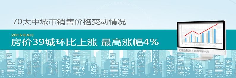 9月70城房价数据出炉 房价39城环比*涨幅4%