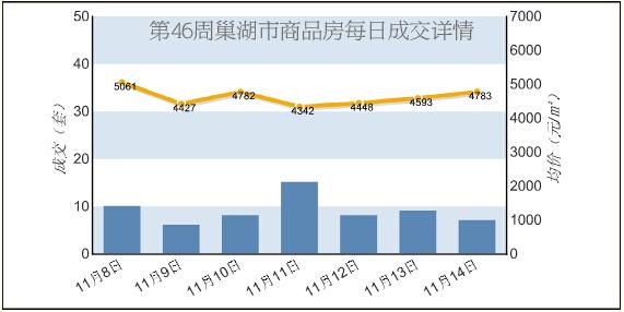 2015年46周巢湖商品房成交48套 成交面积4454.58㎡