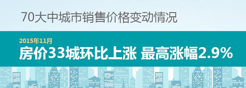 11月房价33城环比上涨 蚌埠环降0.2%