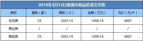 3月12日巢湖市商品房成交29套 均价4887元/㎡
