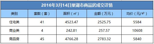 3月14日巢湖市商品房成交45套 均价5584元/㎡