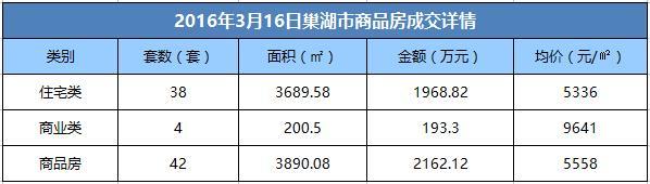 3月16日巢湖市商品房成交42套 均价5336元/㎡