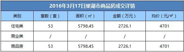 3月17日巢湖市商品房成交53套 均价4701元/㎡