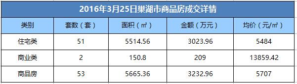 3月25日巢湖市商品房成交53套 均价5484元/㎡