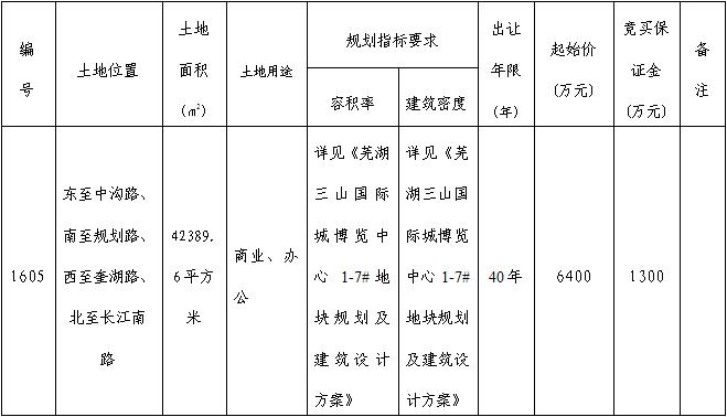 芜湖市三山区1605号商办用地 6400万元起拍