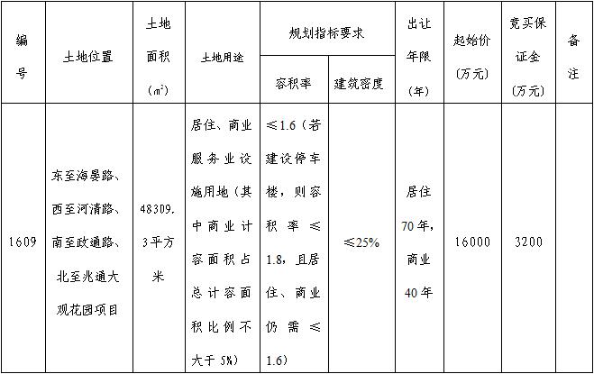 芜湖市鸠江区1609号商住用地 1.6亿元起拍