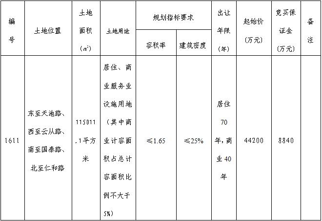 芜湖市鸠江区1611号商住用地 4.42亿起拍