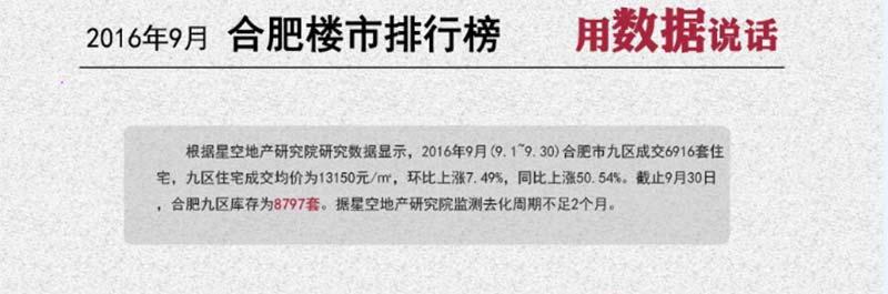 2016年9月合肥销量排行榜 包河区销量夺冠