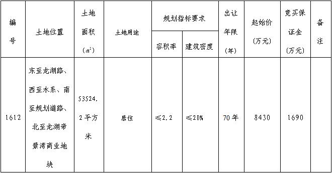 芜湖市三山区1612号住宅用地 8430万起拍