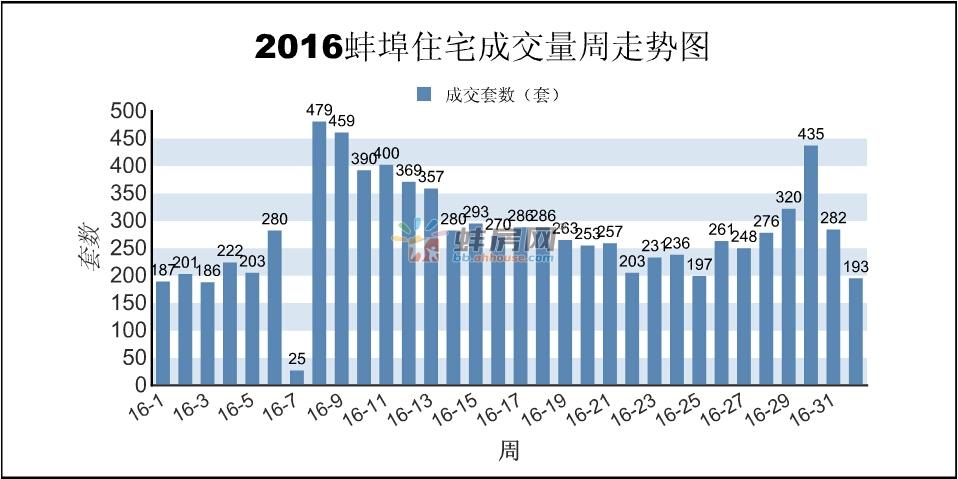 蚌埠楼市第32周报:商品房销售255套 面积24424㎡