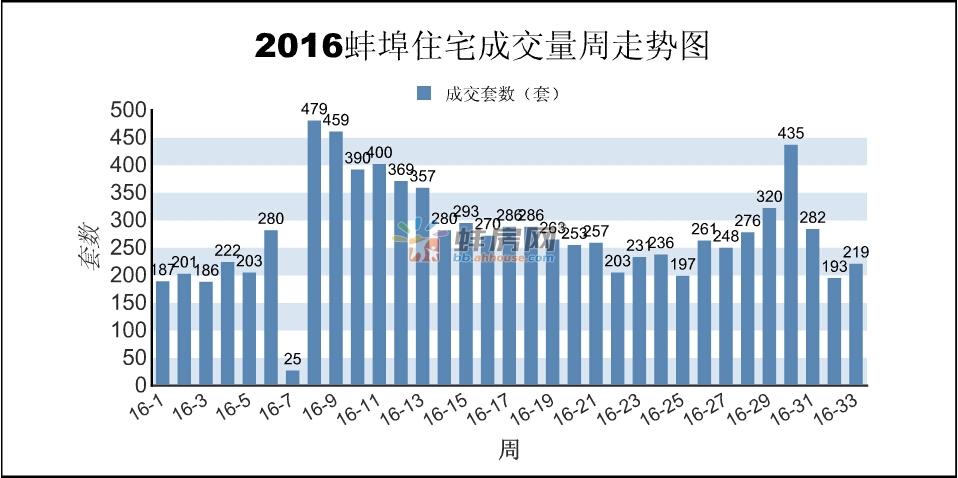 蚌埠第33周报:商品房销售366套 面积31453.02㎡
