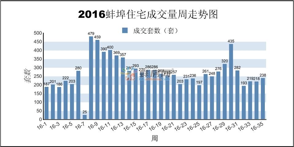蚌埠第35周报:商品房销售268套 面积27371.72㎡