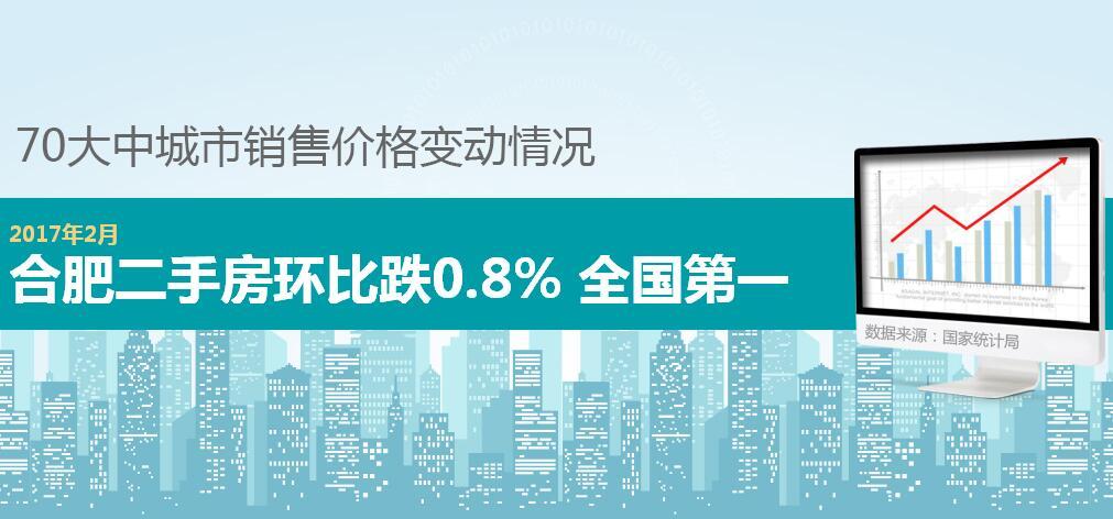 2月70城房价数据:合肥二手房环比下跌0.8%
