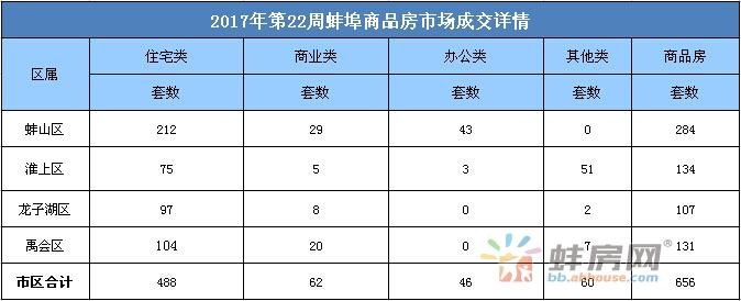 第22周蚌埠市区住宅签约488套 环比上一周基本持平