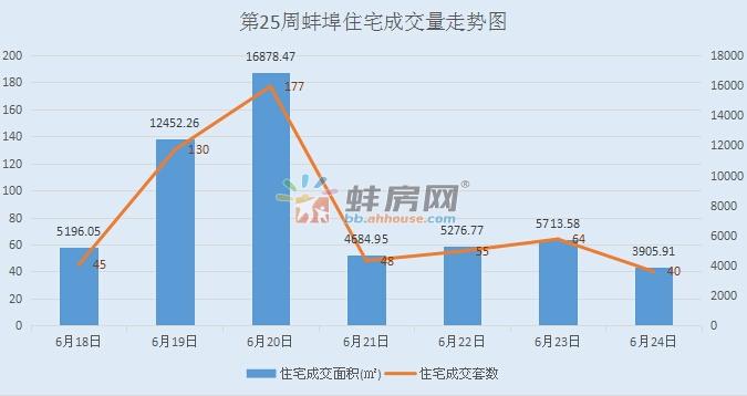 第25周蚌埠住宅签约559套 禹洲新城里夺周销冠