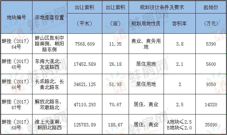 """10月蚌埠拟出让5宗地 淮上区惊现""""巨无霸""""地块"""