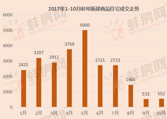 10月蚌埠住宅备案552套环涨3.8% 品牌房企积极拿地