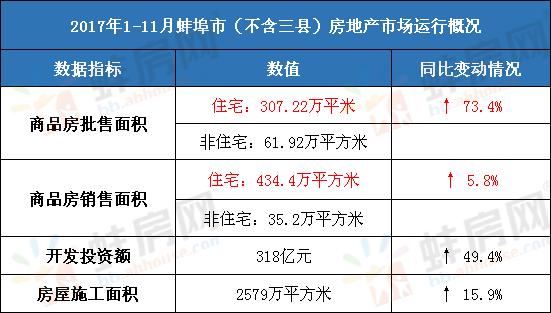 前11月蚌埠售宅434.4万平方米 同比增长5.8%
