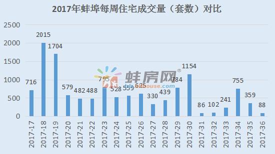 第36周蚌埠住宅签约备案88套 环比下降75.49%