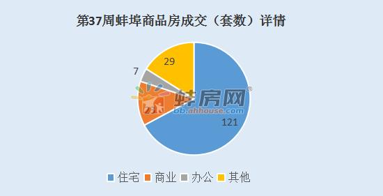 第37周蚌埠住宅签约121套 两盘加推非住宅房源