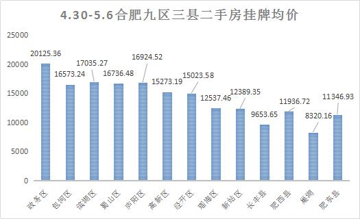 上周二手房挂牌数据:政务区下跌6.7%位居第一名 均价20125元/平