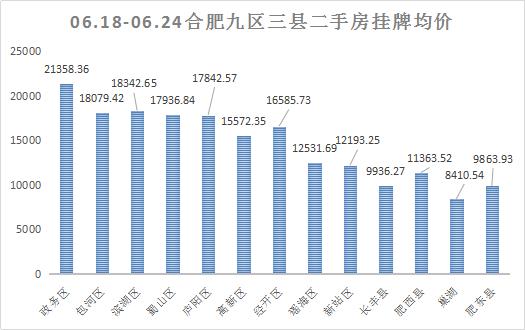 上周合肥二手房挂牌数据走势总体情况:政务区仍高居榜首